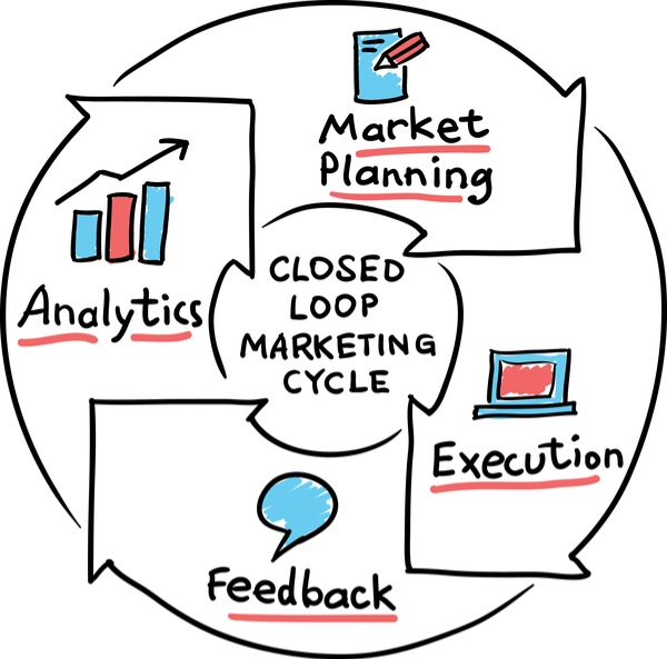 Diagram of Closed-Loop Marketing